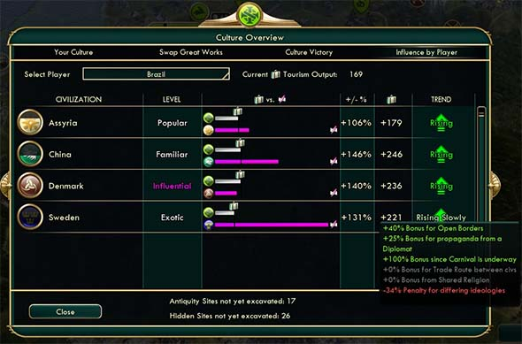 Civilization V: Brave new World - antagonistic Brazil