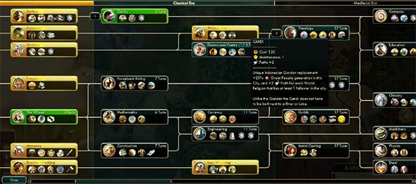 Civilization V - Indonesian tech priorities