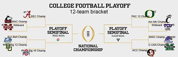 NCAA football 12-team playoff bracket