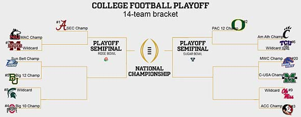 NCAA football 14-team playoff bracket