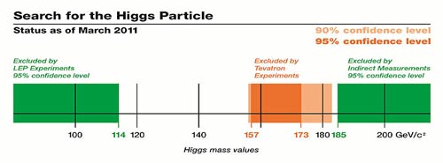 Higgs-boson expected mass per Tevatron experiments (March 2011)