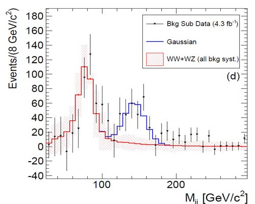 Invariant Mass Distribution of Jet Pairs Produced in Association with a W boson in ppbar Collisions at sqrt(s) = 1.96 TeV
